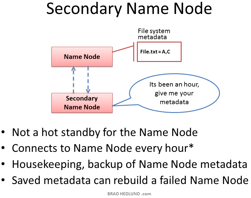 Secondary Name Node