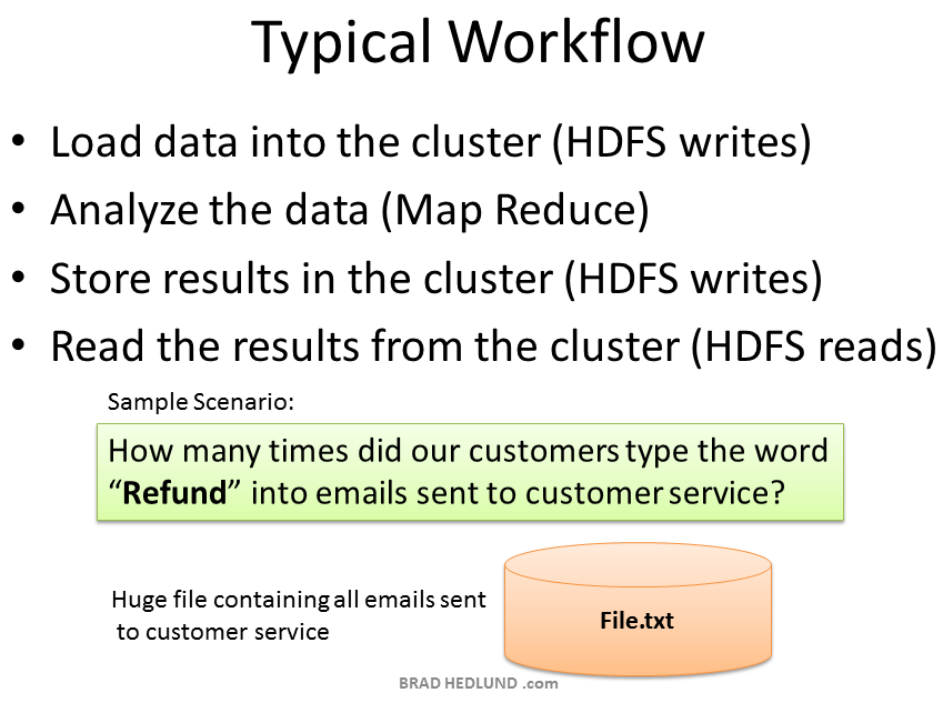 Hadoop Work Flow