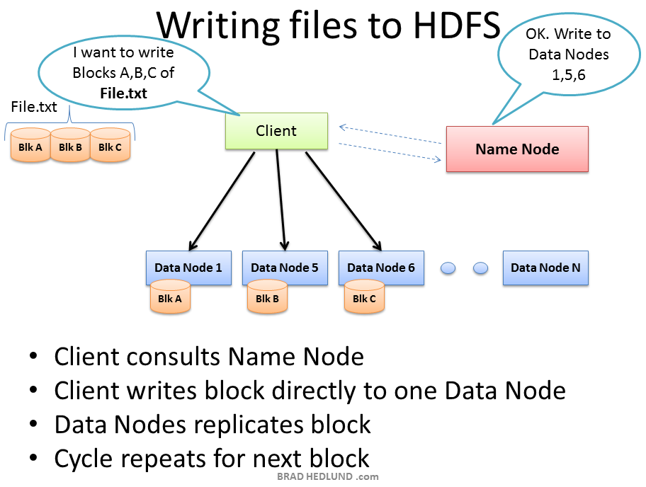 understanding hadoop clusters and the network
