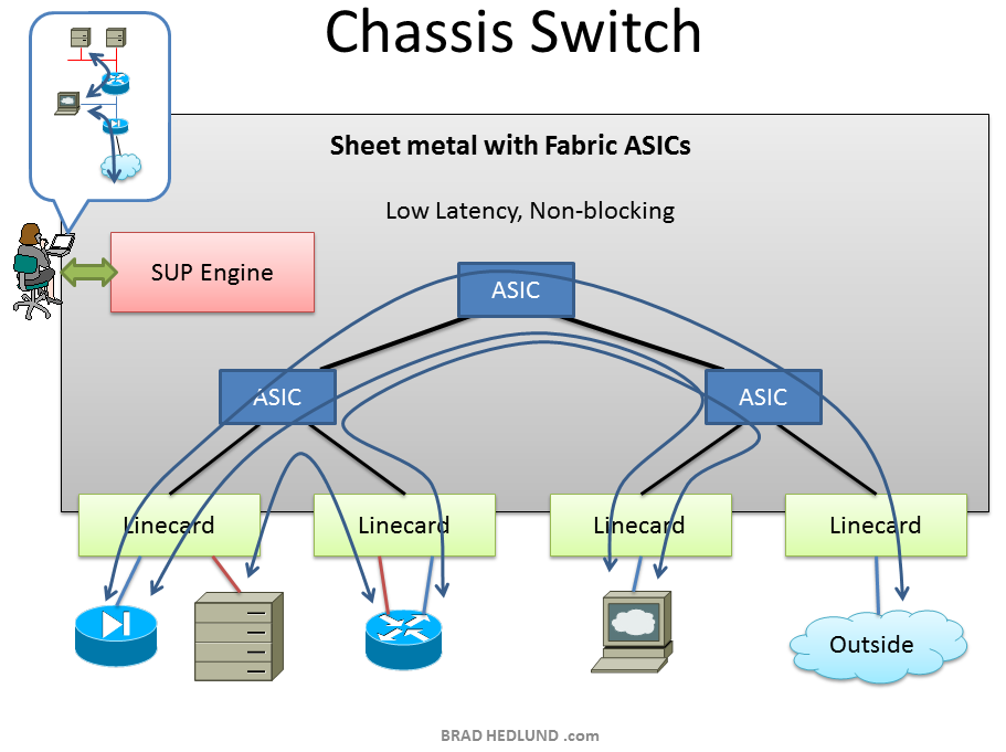 chassis switch