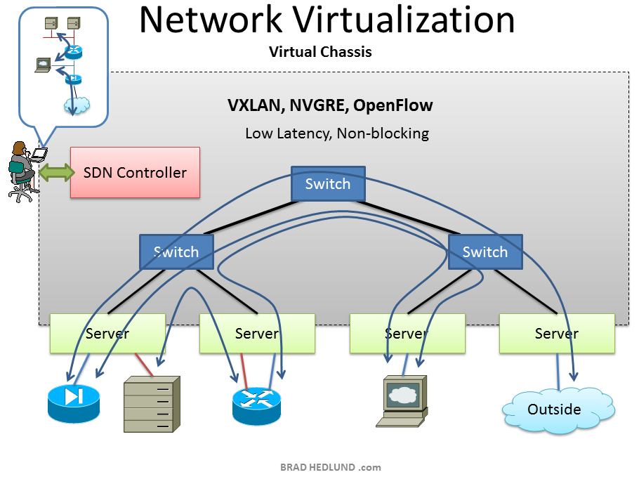 network virtualization virtual chassis