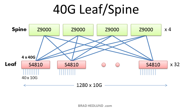 40G Leaf Spine fabric