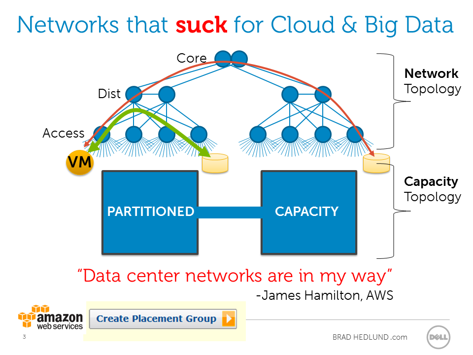 Network that sucks for Cloud and Big Data