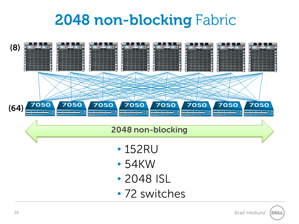 2048 non-blocking fabric with Chassis switches