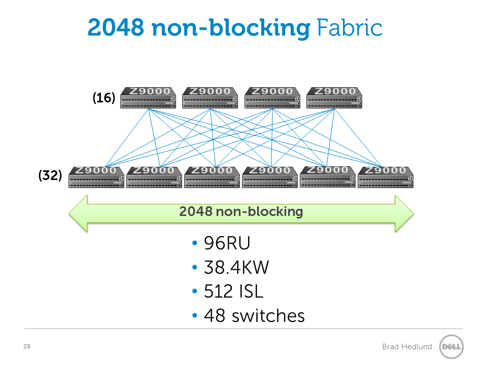 2048 port non blocking fabric with Fixed switches