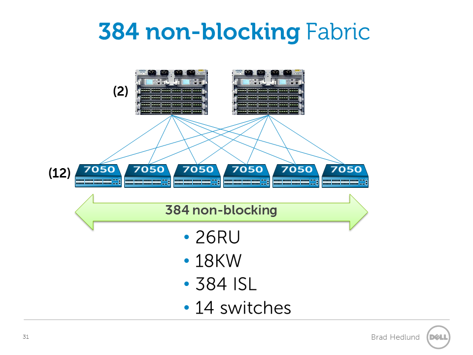 384 port line rate fabric with Chassis switches