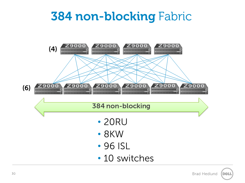 384 port non-blocking with Fixed switches