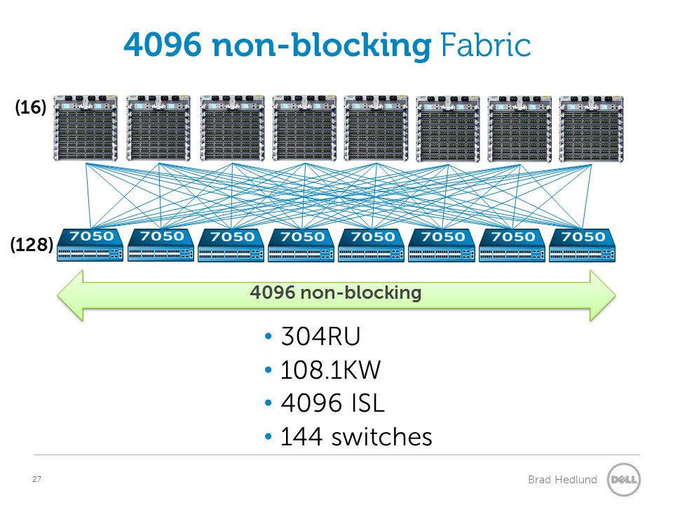 4096 non-blocking fabric with Chassis switches