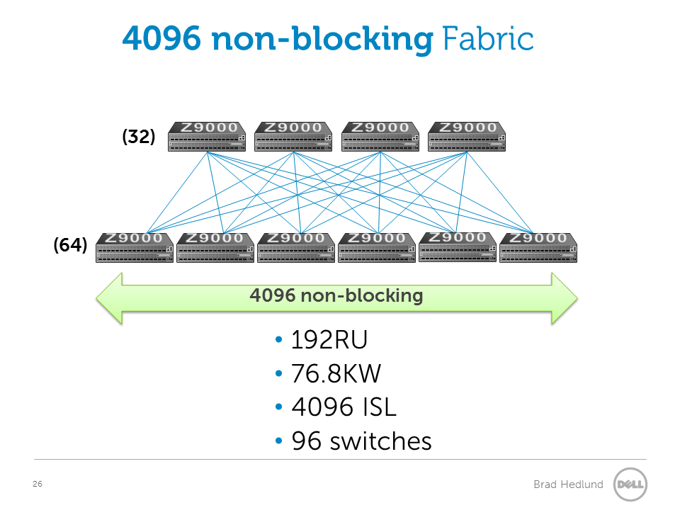 4096 non-blocking fabric with fixed switches