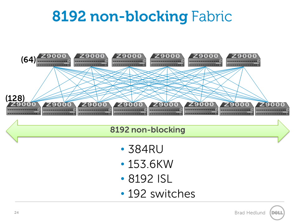 8192 non-blocking fabric with fixed switches