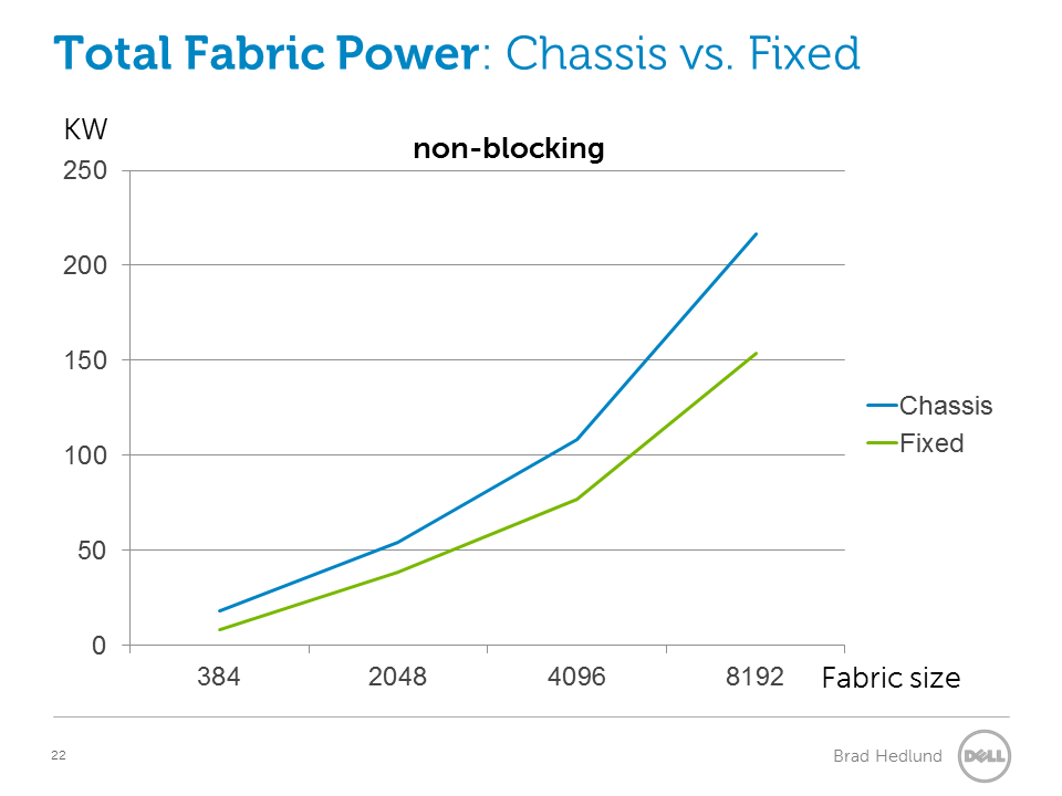 Total fabric power, Fixed vs Chassis