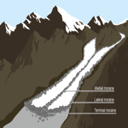Geography Glaciated Landscapes
