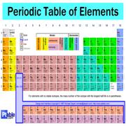 CIE Chemistry - Periodicity A2
