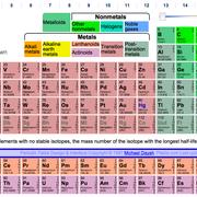AQA chemistry (8, periodicity)