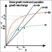 Makroekonomisk analys på lång sikt