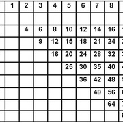 Maths - Times Tables
