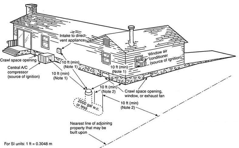 underground propane tank diagram