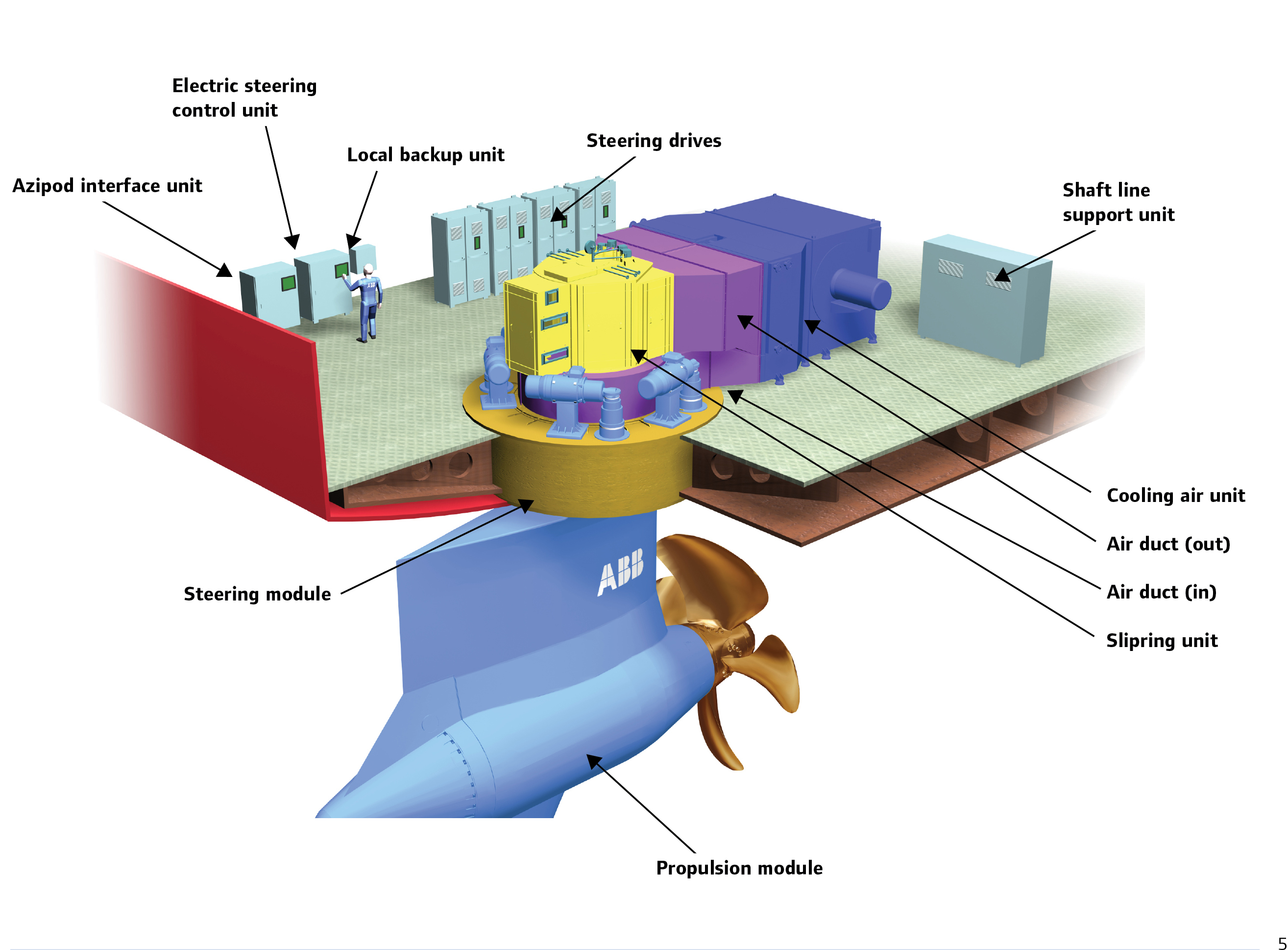 Azipod® Propulsion System