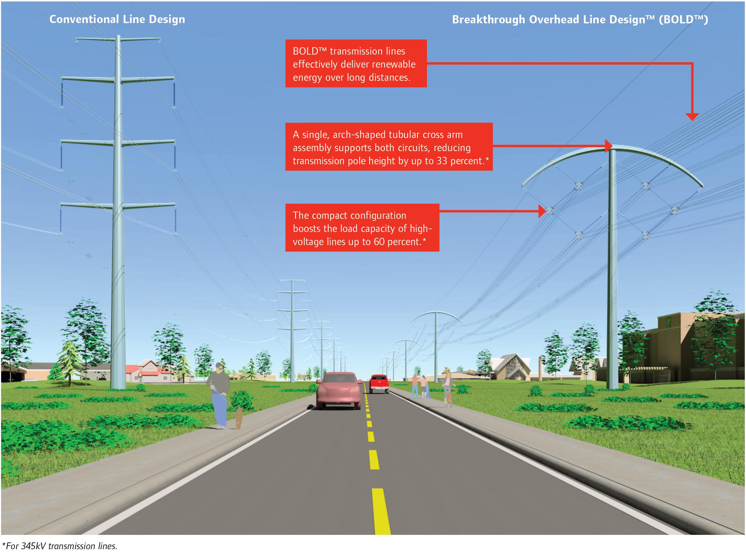 Breakthrough Overhead Line Design™