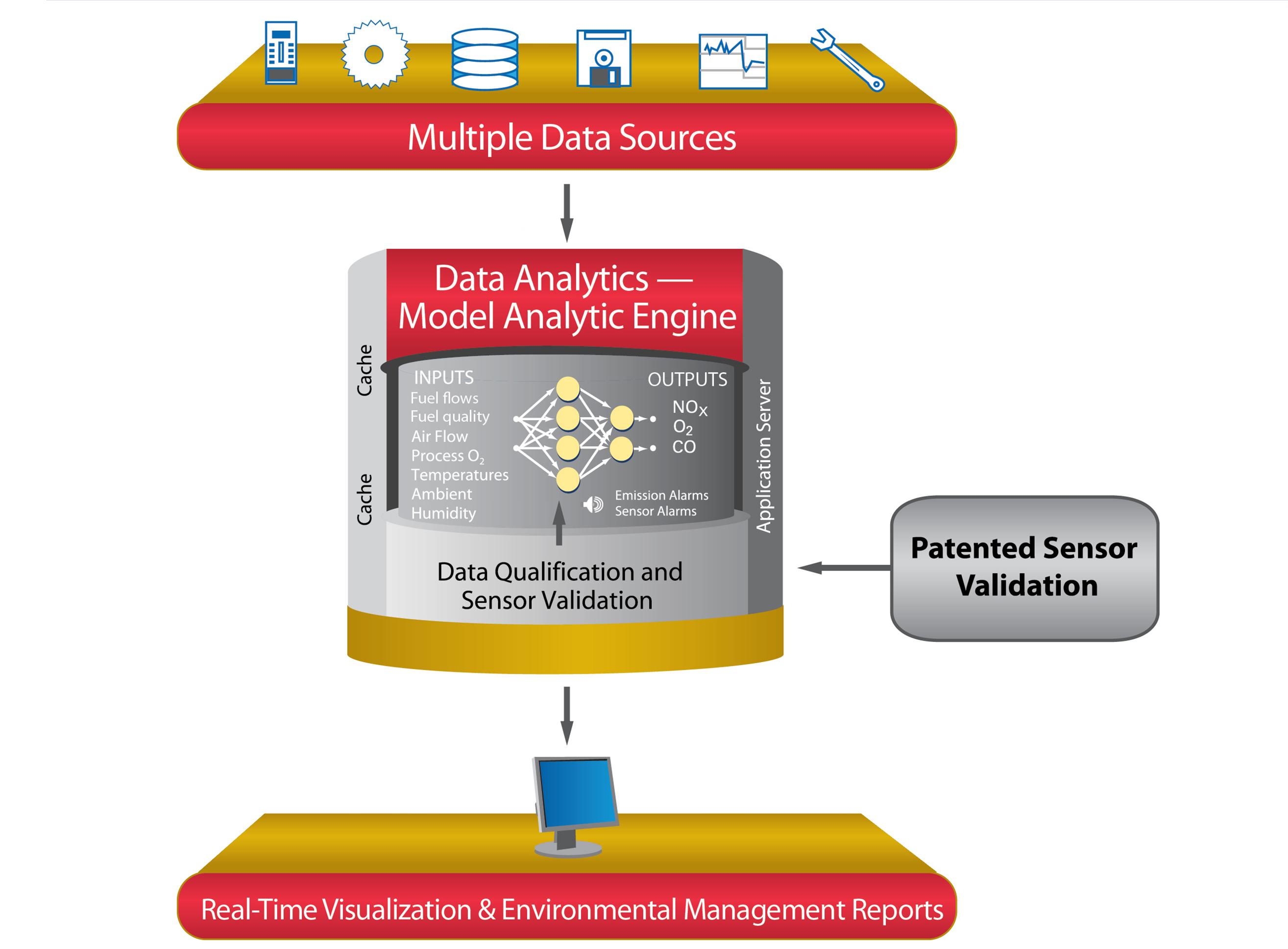 Software Continuous Emissions Monitoring System