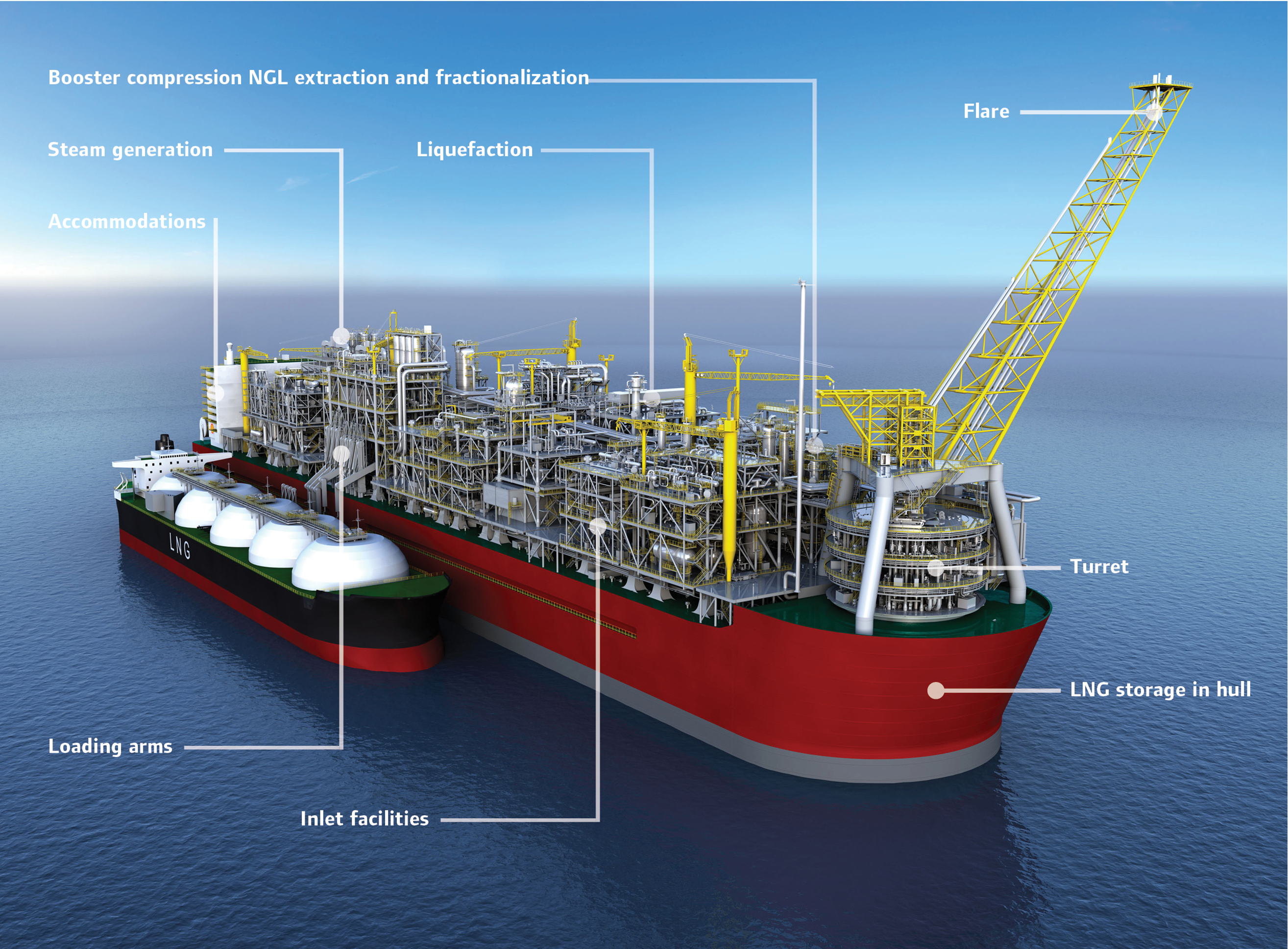 Floating Liquefied Natural Gas Facilities