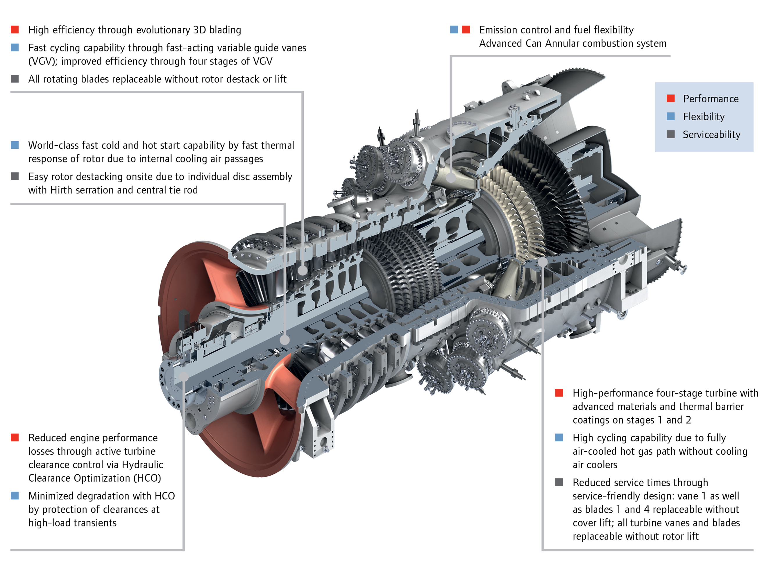 H-Class Gas Turbine in Combined Cycle
