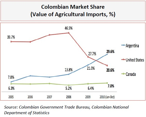 free trade agreement between colombia and the united states