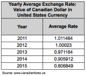 Average annual forex rates