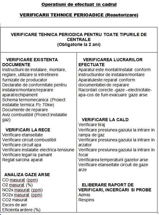 Verificari Tehnice Periodice ISCIR