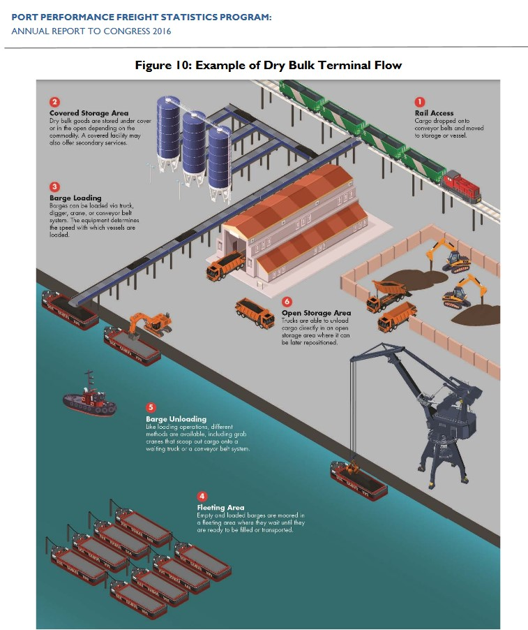 Example of cargo movement through a dry bulk cargo port terminal