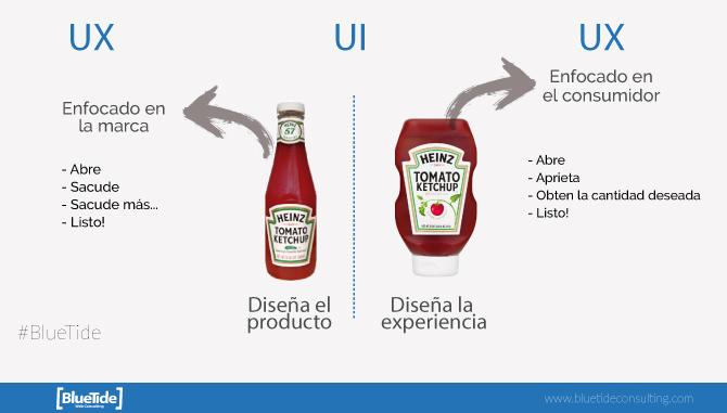 Interpretacion de UI vs UX con ketchup