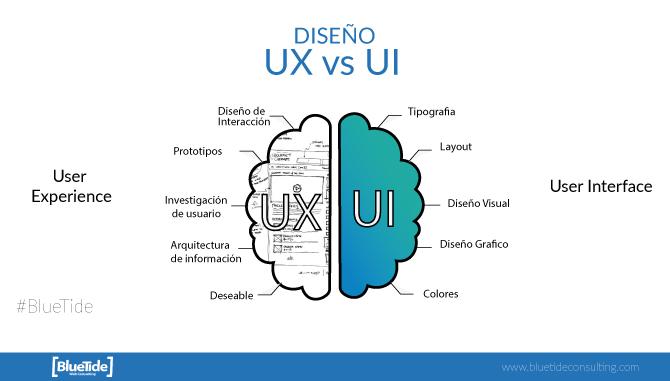 Cerebri UX y UI con sus caracteristicas