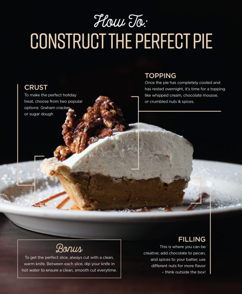An Infographic on how to construct the perfect pie