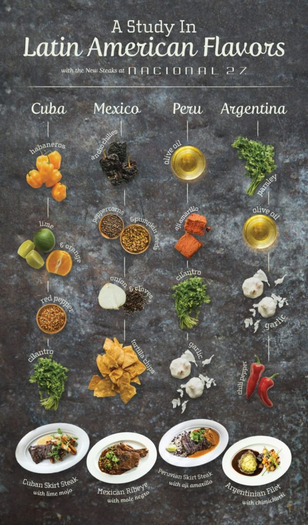 An infographic walking us through the different Latin flavors in our steak dishes