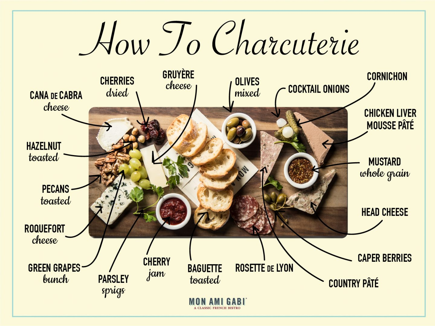 Let us help guide you through making the perfect Charcuterie board!
