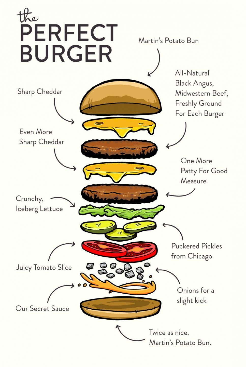 a burger broken down by layers