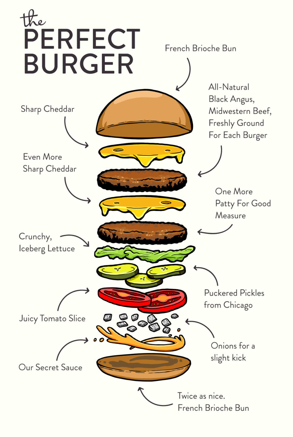 burger info graphic of the breakdown of a prfect burger from M Burger