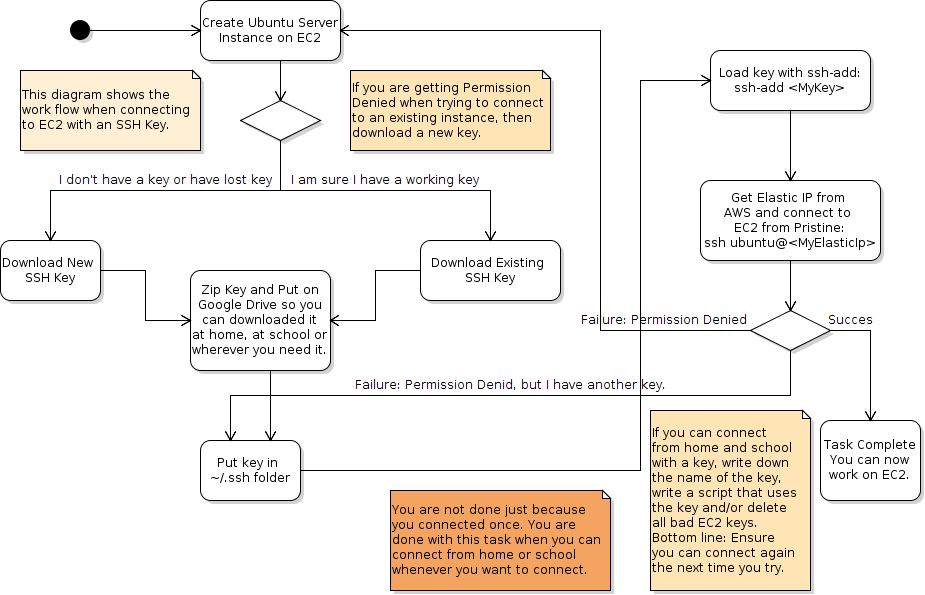 Connect to EC2 activity diagram