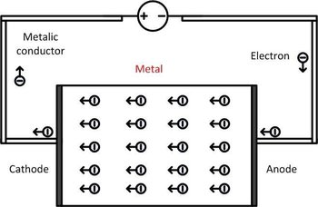Conduction current flow through a metallic conductor
