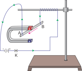 Force on a current carrying conductor