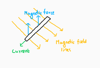 Direction of current and magnetic lines of force