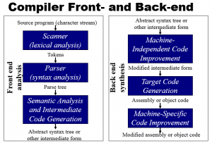 The parts of the compiler broken down even further. This Diagram shows the steps inside of the frontend and backend pieces of the compiler