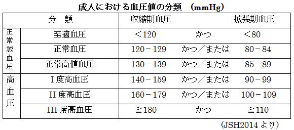 代 血圧 正常 値 60 血圧 正常値