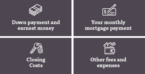 Down payment and earnest money, Your monthly mortgage payment, Closing costs, Other fees and expenses