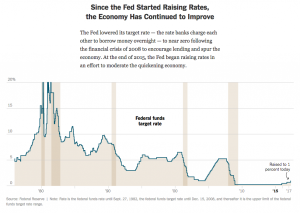 Since The Fed Has Started Raising Rates, The Economy Continues To Improve