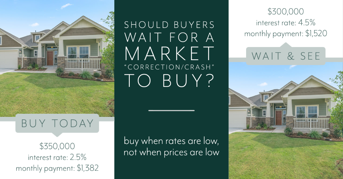 """Should buyers wait for a market """"correction/crash"""" to buy? Buy when rates are low, not when prices are low. Buy today: $350,000, interest rate 2.5%, monthly payment estimated $1,382. Wait and See: $300,000, interest rate 4.5%, monthly payment estimated $1,520"""