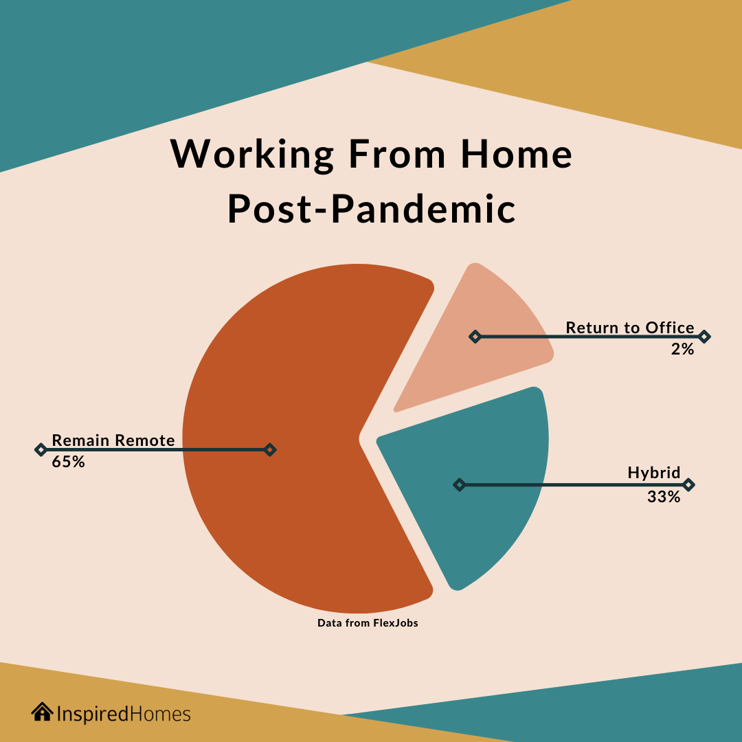 Inspired Homes work from home post-pandemic data.