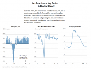 Job Growth Is Holding Steady