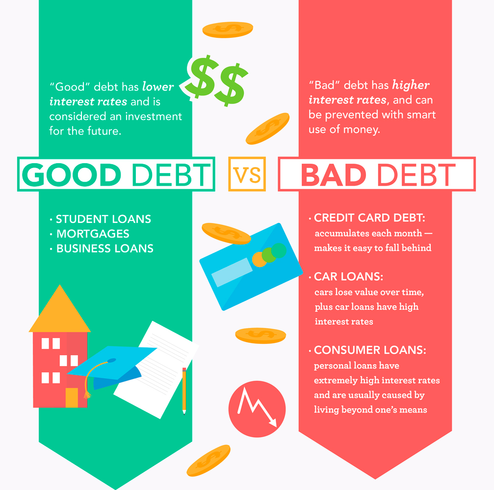 Educate The Younger Generations: Good Debt Vs. Bad Debt