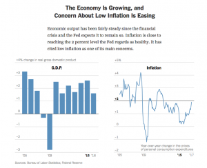 Concern About Low Inflation Is Easing